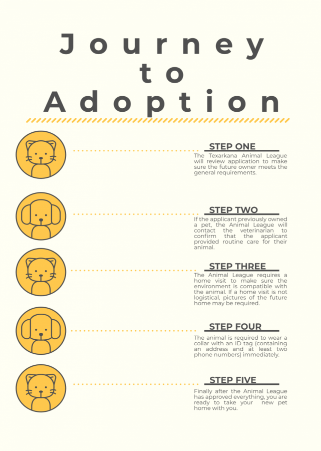 Adoption at an animal shelter is a tedious process, but the animal shelter wants to make sure that the new potential owner is in a safe environment for the pet.